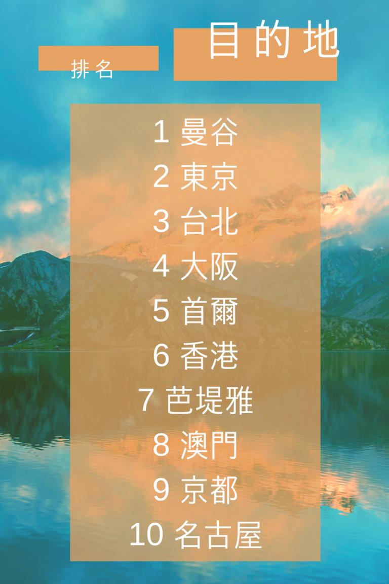 香港旅客於Hotels.com香港網站搜尋2018年農曆新年假期十大目的地