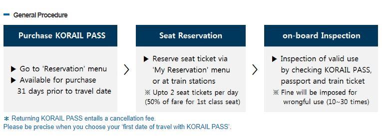遊遍全韓國無難度 – KTX 韓國高鐵KORAIL PASS購買全攻略2020:首爾、釜山、光州、大田、大邱自由行
